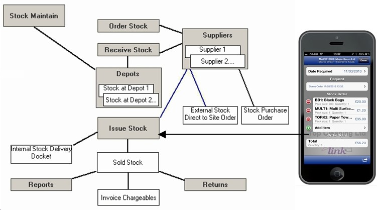 co movements of stock markets the case
